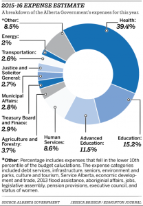 web-expense-piechart-e1445983196167